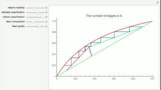 McCabe & Thiele Graphical Method