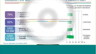 PISA 2015 Results - Students