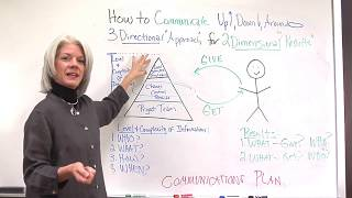 Project Communication Plan: Key To Effective Communication In Projects