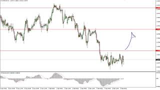 EUR/USD Technical Analysis for February 12, 2018 by FXEmpire.com