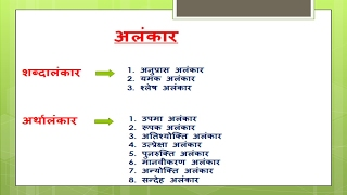 Alankar figure of speech अलंकार in hindi best hindi vyakaran Hindi Grammar हिंदी व्याकरण