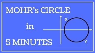MOHR's Circle - Simple & Fast ( HINDI - URDU)