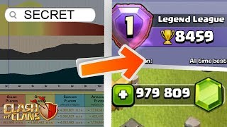 8 CoC Websites That Top Players Don't Want You To Know About | Clash of Clans