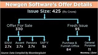 Newgen Software IPO: All You Need To Know
