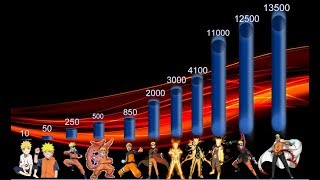 Naruto all forms (power levels)