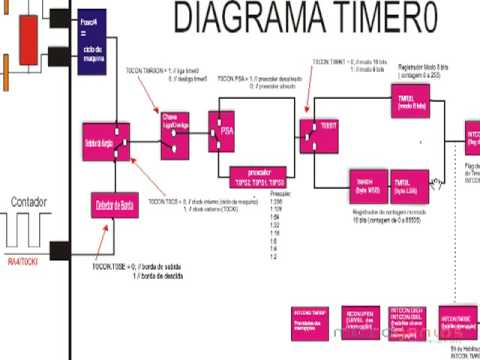 Mini Curso Parte 04 Microcontroladores PIC Programação em BASIC MicroGenios