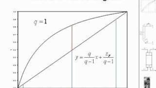 McCabe Thiele Method