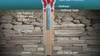 Visualization of the seal failure at the Deepwater Horizon offshore drilling site