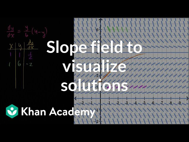 Slope field to visualize solutions | First order differential equations | Khan Academy