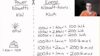 What's The Difference Between A KW And A KWh?
