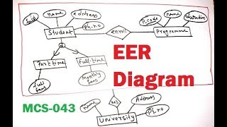 Enhanced ER Diagram(EER) in hindi || MCS-043