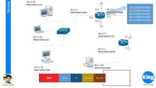 200 125 CCNA v3 0   Day 18  Routing Basics   Free Cisco Video Training 2016   NetworKing