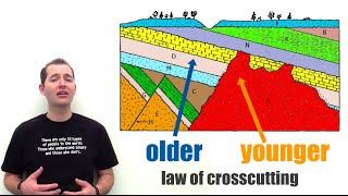 Laws of Relative Rock Dating