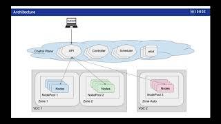 Introduction to 1&1 IONOS Enterprise Cloud Managed Kubernetes