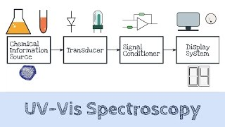 UV-Vis Spectroscopy | Absorption Spectroscopy | AI 03