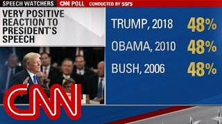 CNN Poll: 48% give Trump very positive review for State of the Union address