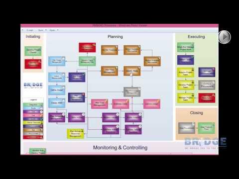 دورة إدارة المشروعات: مخطط عمليات إدارة المشروعات الـ ٤٧ الملون