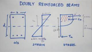 DESIGN & ANALYSIS OF DOUBLY REINFORCED BEAM | IS 456 | Limit State Design | Mumbai University
