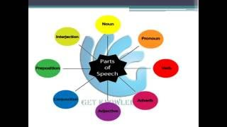 8 Parts of Speech - Noun, Verb, Pronoun, Adjective, Adverb, Conjunction, and More.