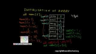 C Programming Tutorial: Arrays (One and Two Dimensional Array ): Lesson 2