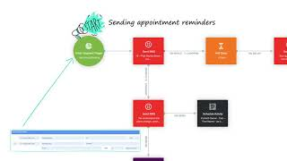 Success with Autopilot: Scheduling & Following Up Appointments
