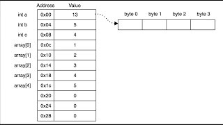 C Programming L49 - Arrays & Pointers