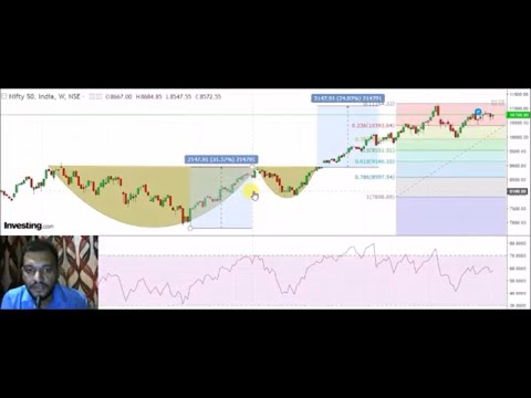 #05July Live Nifty trading analysis for 05july2018 II Nifty overview II NIFTY ANALYSIS