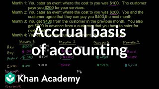 Accrual basis of accounting | Finance & Capital Markets | Khan Academy