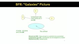 Lecture 61 — The BFR Algorithm | Mining of Massive Datasets | Stanford University