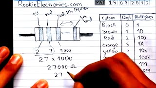 Resistor Color Code | Calculating Resistance from color bands