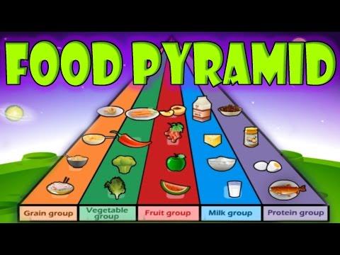 Nutrition, Food Pyramid, Healthy Eating, Educational
