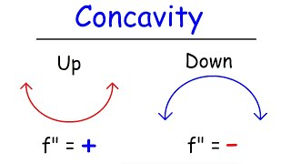 Concavity, Inflection Points, and Second Derivative