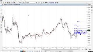 2018 01 31 تحليل السوق خلال الاشهر القادمة