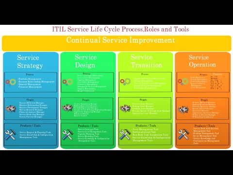 2. Complete ITIL service life cycle stages| Process roles tools | ITIL overview in 10 min