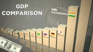 Gross domestic product (GDP) Comparison