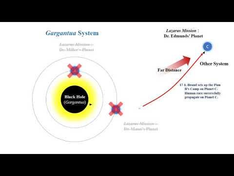 Xxx Mp4 Interstellar 2014 Explained Animation Spoiler Alert 3gp Sex
