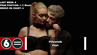 Top 10 Songs Of The Week - March 12, 2016