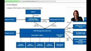 Bank Fraud - Part 1 of 2.  Securitisation