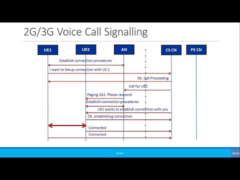 Xxx Mp4 Beginners Simplified Call Flow Signaling 2G 3G Voice Call 3gp Sex