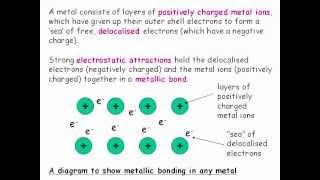 IGCSE Chemistry : Chemical bonding