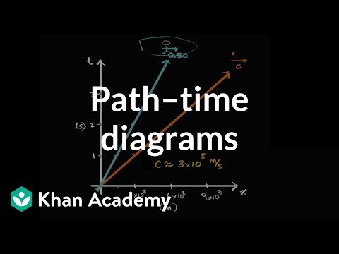 Starting to set up a Newtonian path–time diagram | Physics | Khan Academy