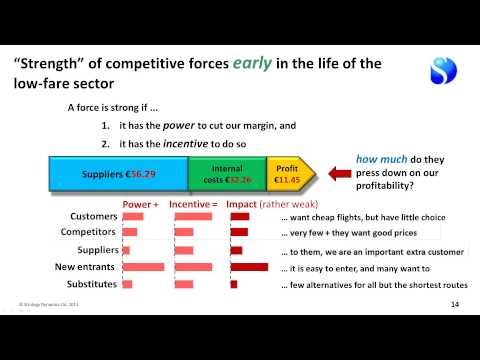Strategy frameworks for LoFare Airlines