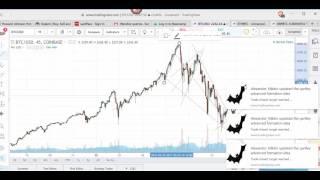 BTCUSD Bitcoin update, a technical take