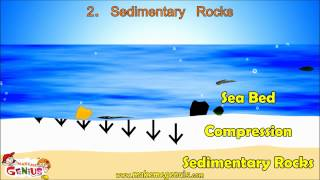 Types of Rocks & Rocks Cycle Video for Kids by makemegenius.com