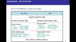 JSP (Java Server Pages) Tutorial 01 - Introduction To JSP For Beginners