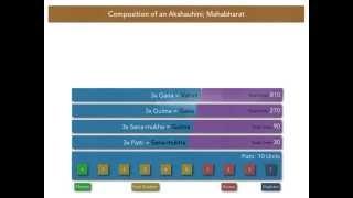 Composition of an Akshauhini in Mahabharat