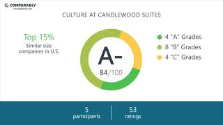 Candlewood Suites Employee Reviews - Q3 2018