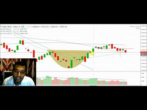 #26APR Live Banknifty trading analysis for 26APR 2018 II BankNifty overview II BankNIFTY ANALYSIS