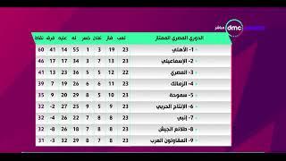 المقصورة - نتائج الجولة الـ 23 من الدوري المصري الممتاز.. والأهلي يتصدر بـ 60 نقطة