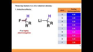 NMR Spectroscopy: Chemical Shift